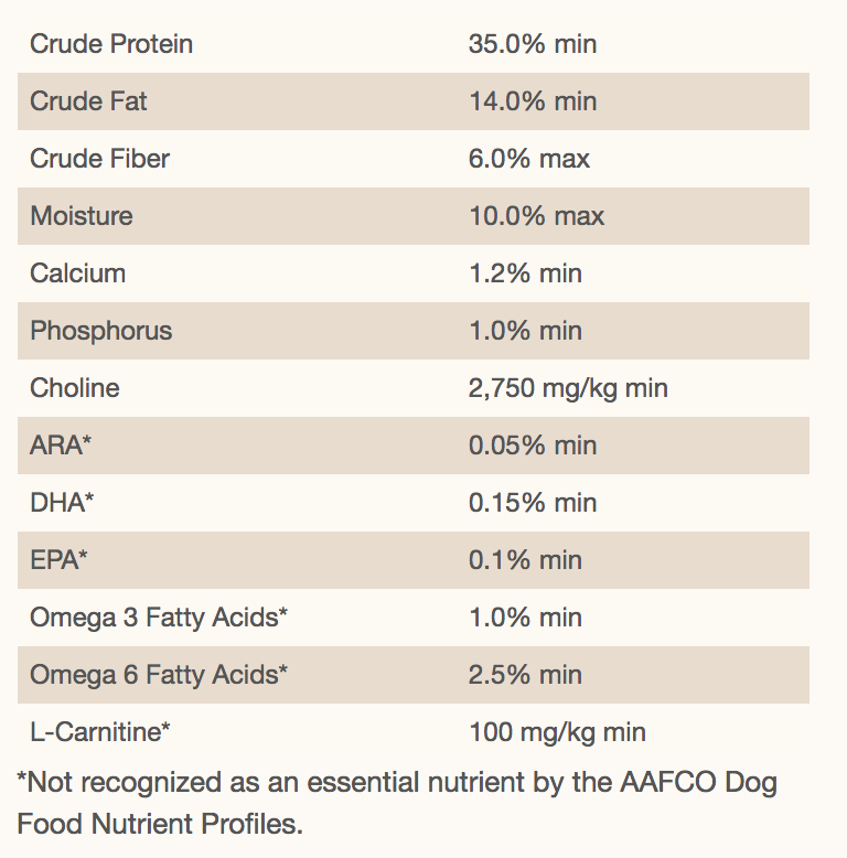 The Nutritional Profile for the Third Best German Shepherd Food For Puppies.
