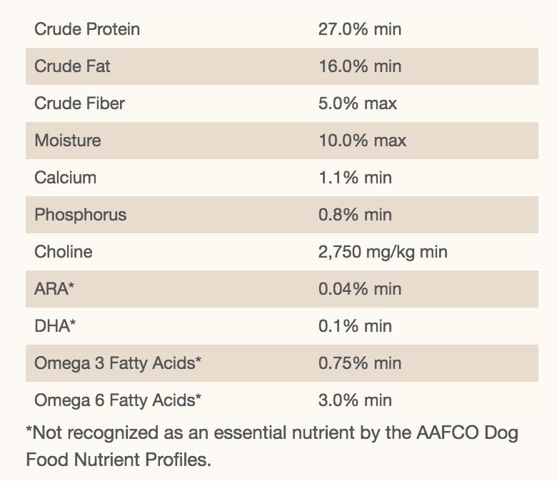 The Nutritional Profile Of Another Top Quality Puppy Food For German Shepherds.