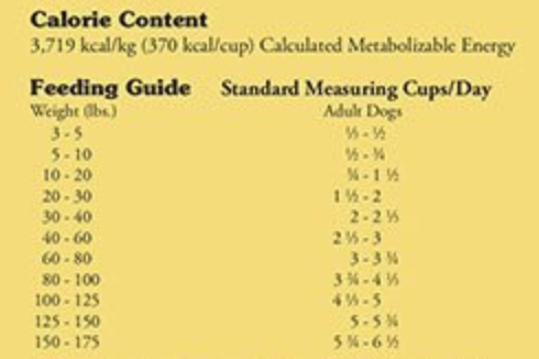 A serving chart for a german shepherd to help it lose weight.