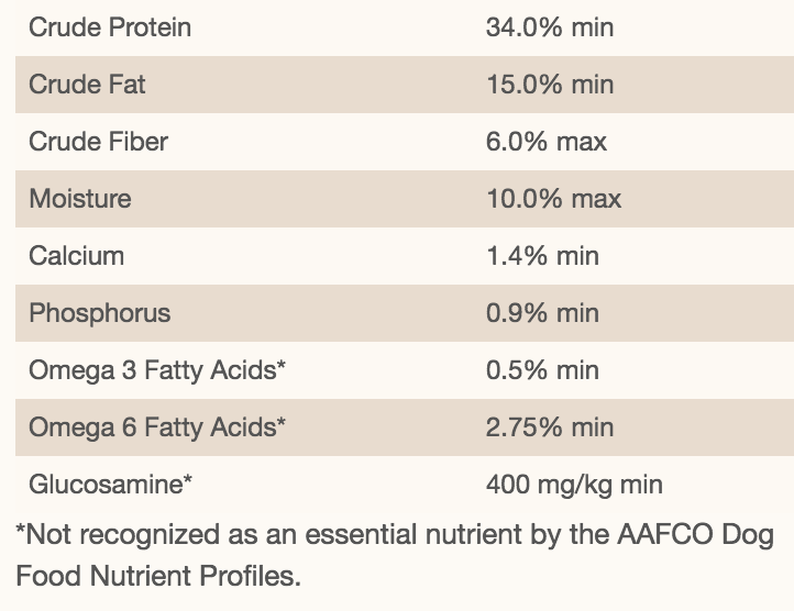 The nutritional breakdown for The second Best Dog Food For Allergies On The Market!