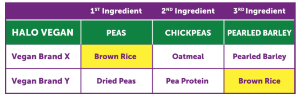 Vegan dog food ingredient comparison.